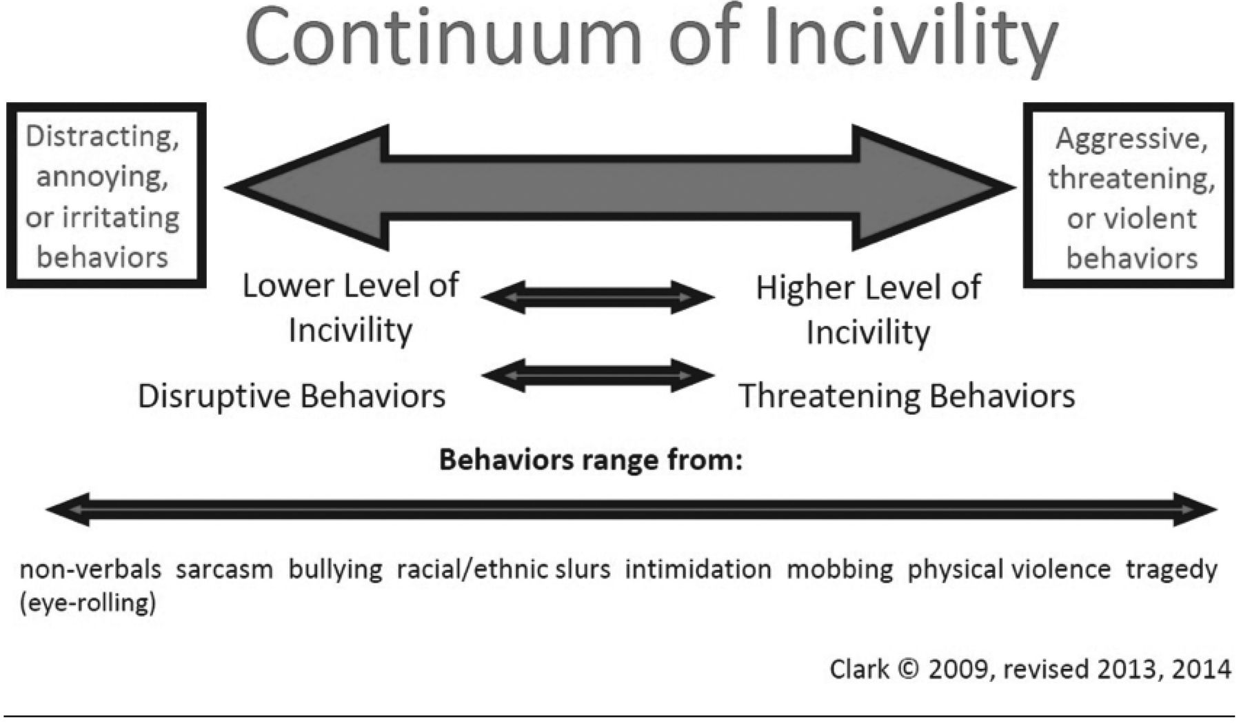 Education as an Intervention Toward Recognizing and Eliminating