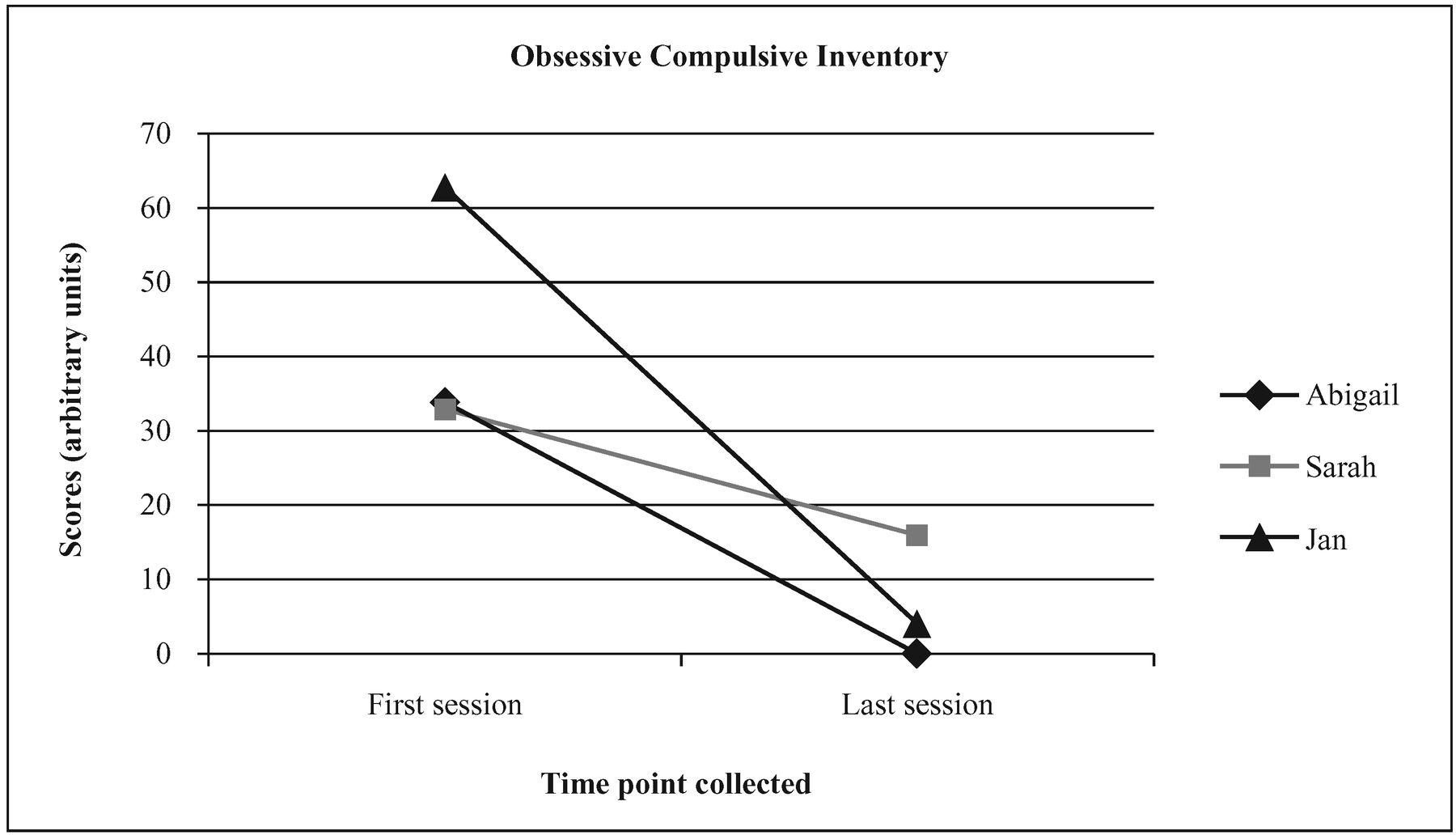 EMDR Treatment of Obsessive-Compulsive Disorder: Three Cases