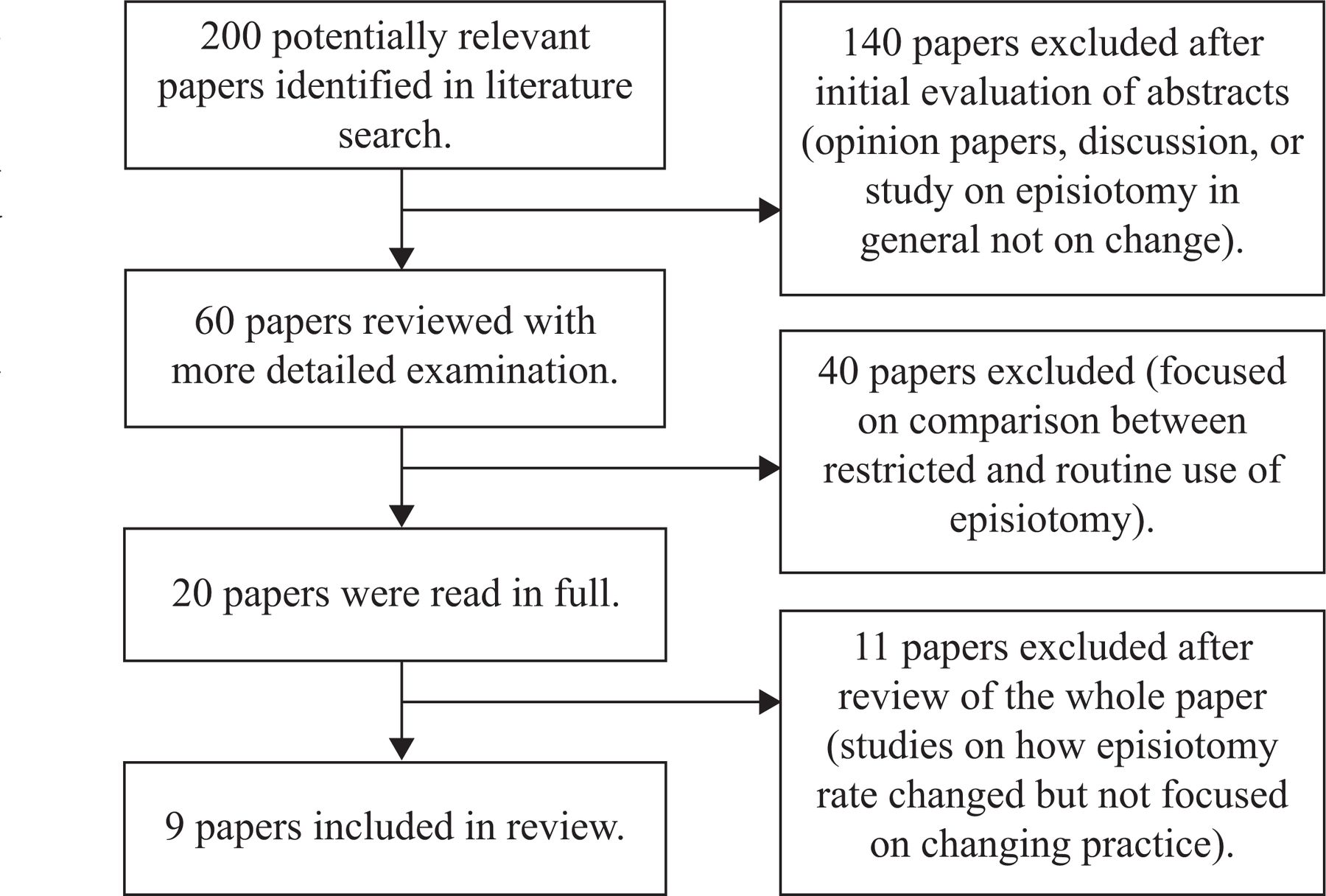 What Makes Episiotomy Rates Change?:A Systematic Review of