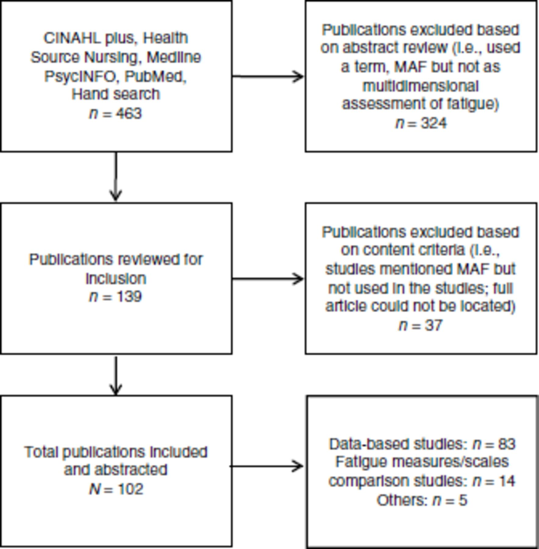 A Systematic Review of Studies Using the Multidimensional Assessment