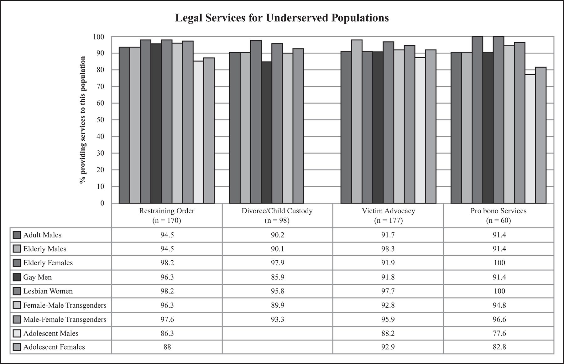 The Reported Availability of U S  Domestic Violence Services