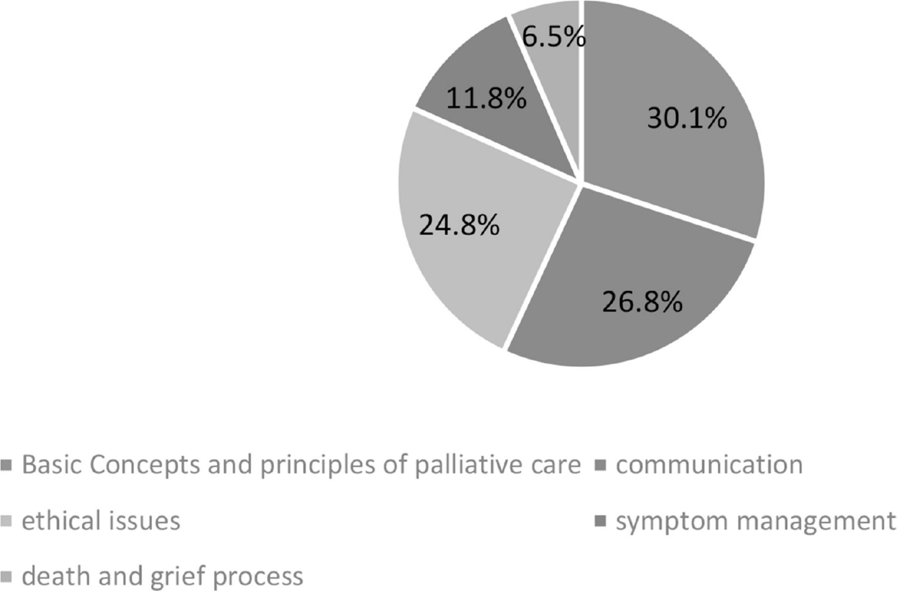 Nursing Students' Knowledge of Palliative Care at a University in