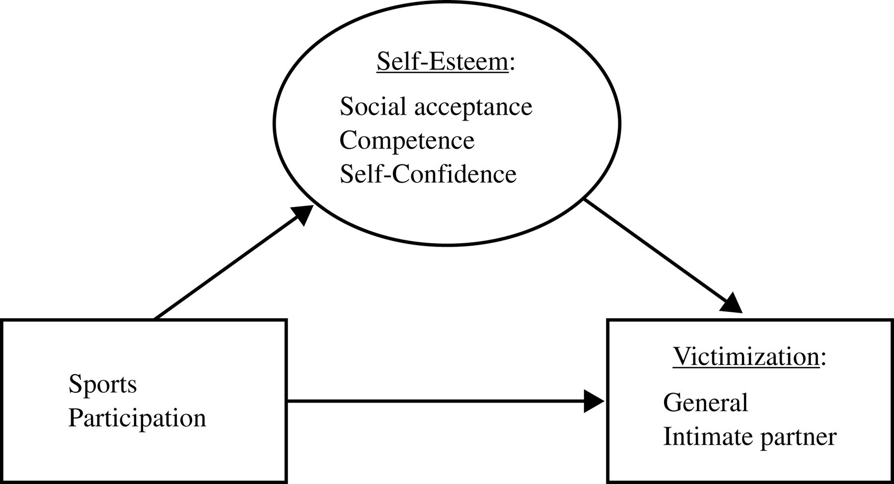 Multidimensional Self-Esteem as a Mediator of the