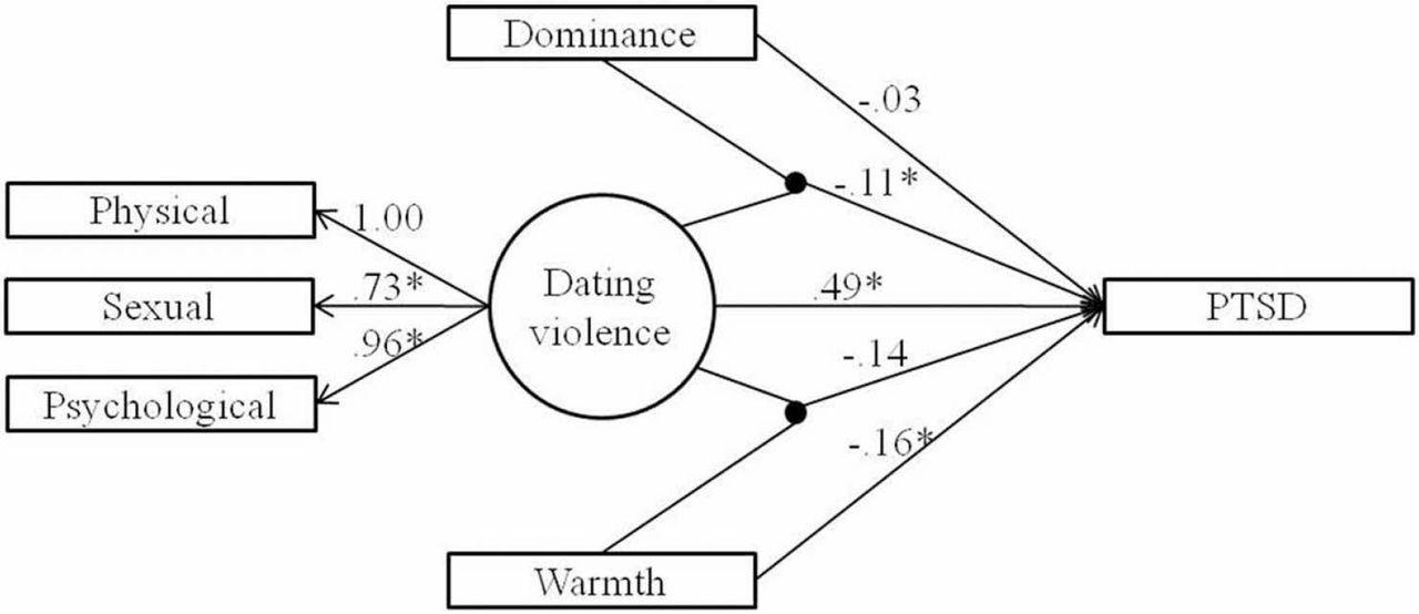 Dating någon med PTSD symptom